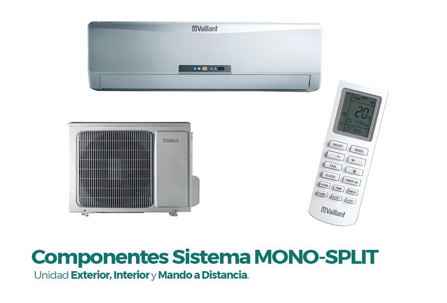 Componentes de un sistema de Aire Acondicionado Split